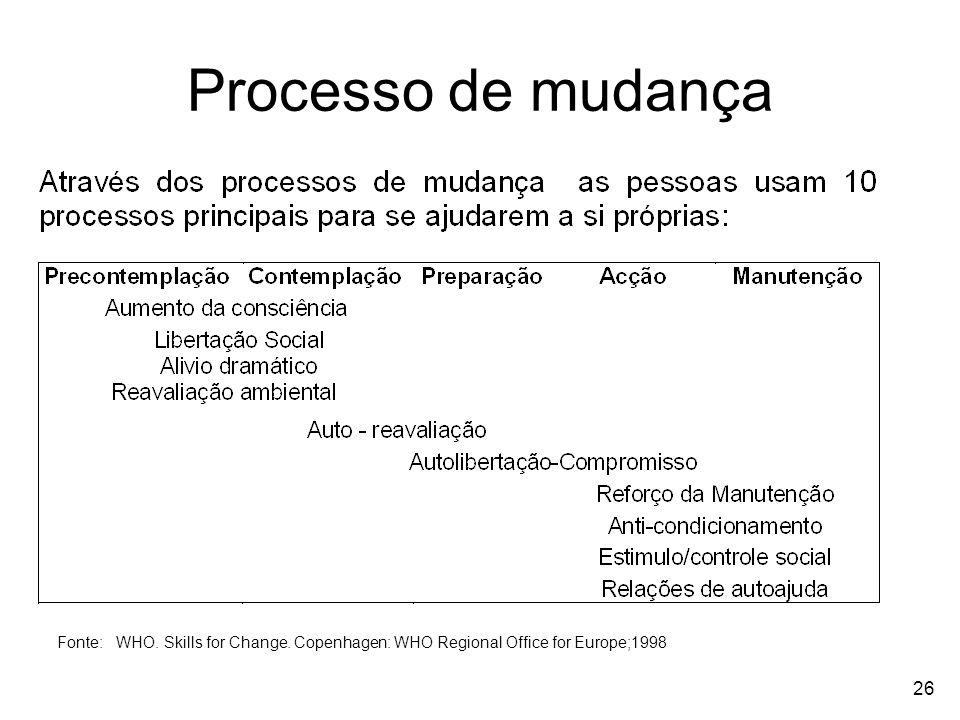26 Processo de mudança Fonte: WHO. Skills for Change. Copenhagen: WHO Regional Office for Europe;1998