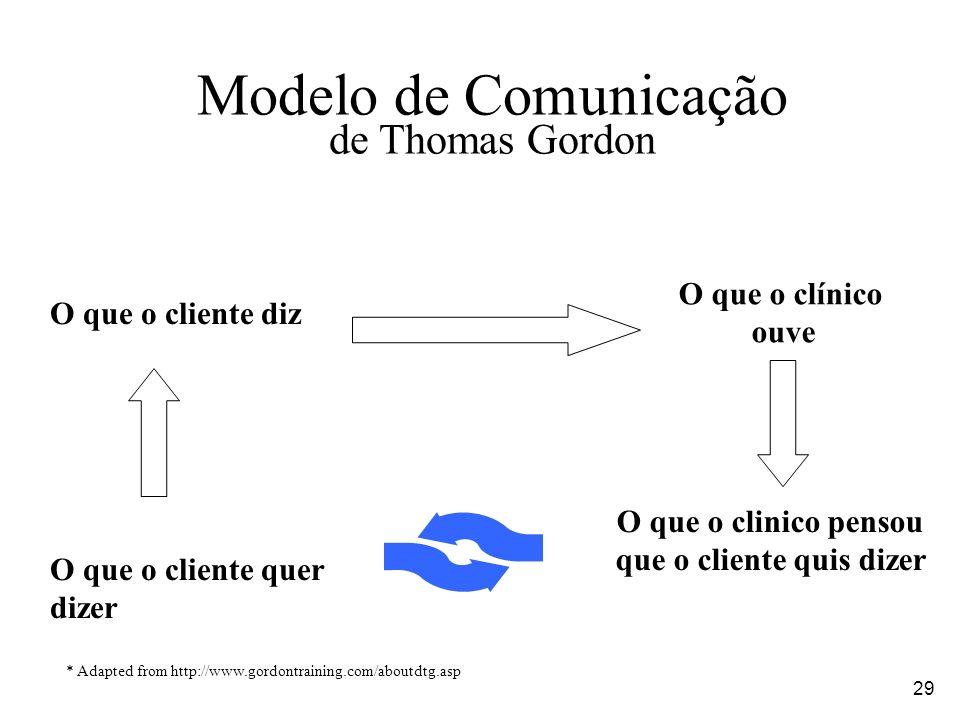 29 Modelo de Comunicação de Thomas Gordon O que o cliente diz O que o cliente quer dizer O que o clinico pensou que o cliente quis dizer O que o clíni