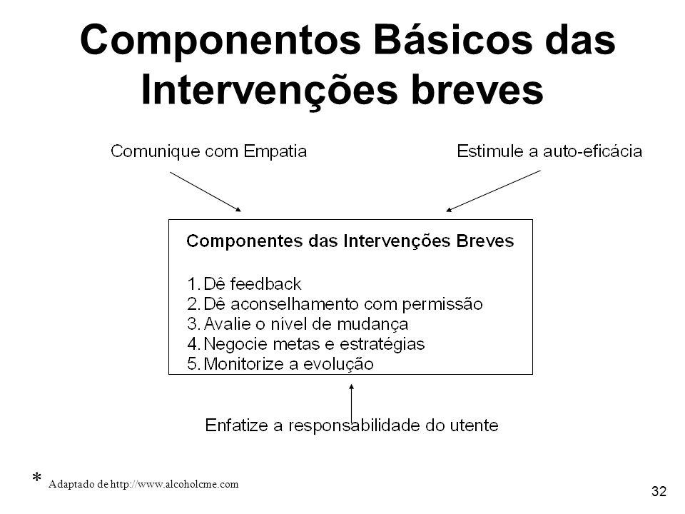 32 Componentos Básicos das Intervenções breves * Adaptado de http://www.alcoholcme.com