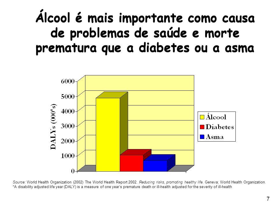 7 Álcool é mais importante como causa de problemas de saúde e morte prematura que a diabetes ou a asma Source: World Health Organization (2002) The Wo