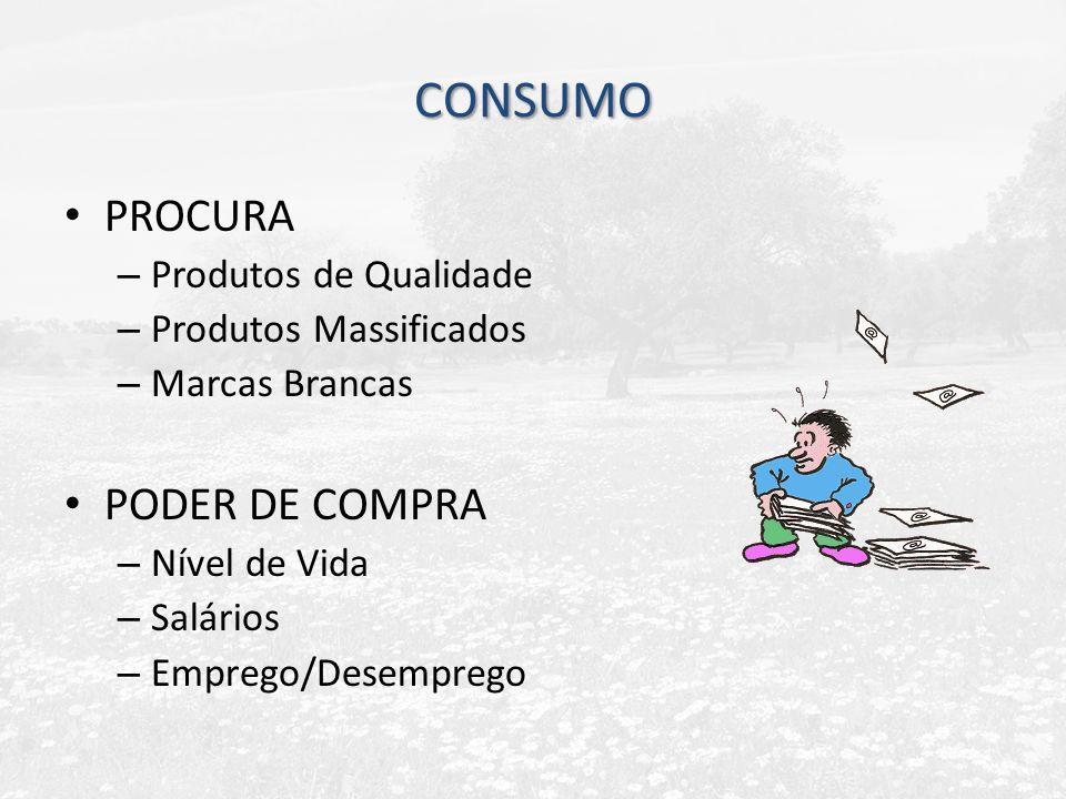 CONSUMO PROCURA – Produtos de Qualidade – Produtos Massificados – Marcas Brancas PODER DE COMPRA – Nível de Vida – Salários – Emprego/Desemprego