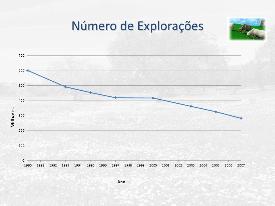 Número de Explorações