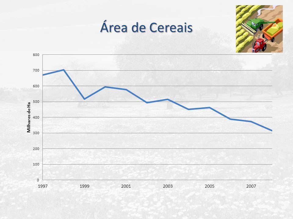 Área de Cereais