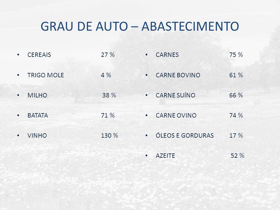 GRAU DE AUTO – ABASTECIMENTO CEREAIS27 % TRIGO MOLE4 % MILHO 38 % BATATA 71 % VINHO130 % CARNES 75 % CARNE BOVINO61 % CARNE SUÍNO 66 % CARNE OVINO74 % ÓLEOS E GORDURAS 17 % AZEITE 52 %