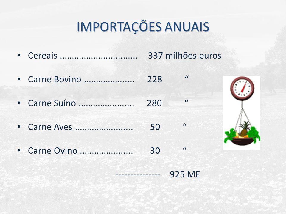 IMPORTAÇÕES ANUAIS Cereais................................ 337 milhões euros Carne Bovino..................... 228 Carne Suíno.......................