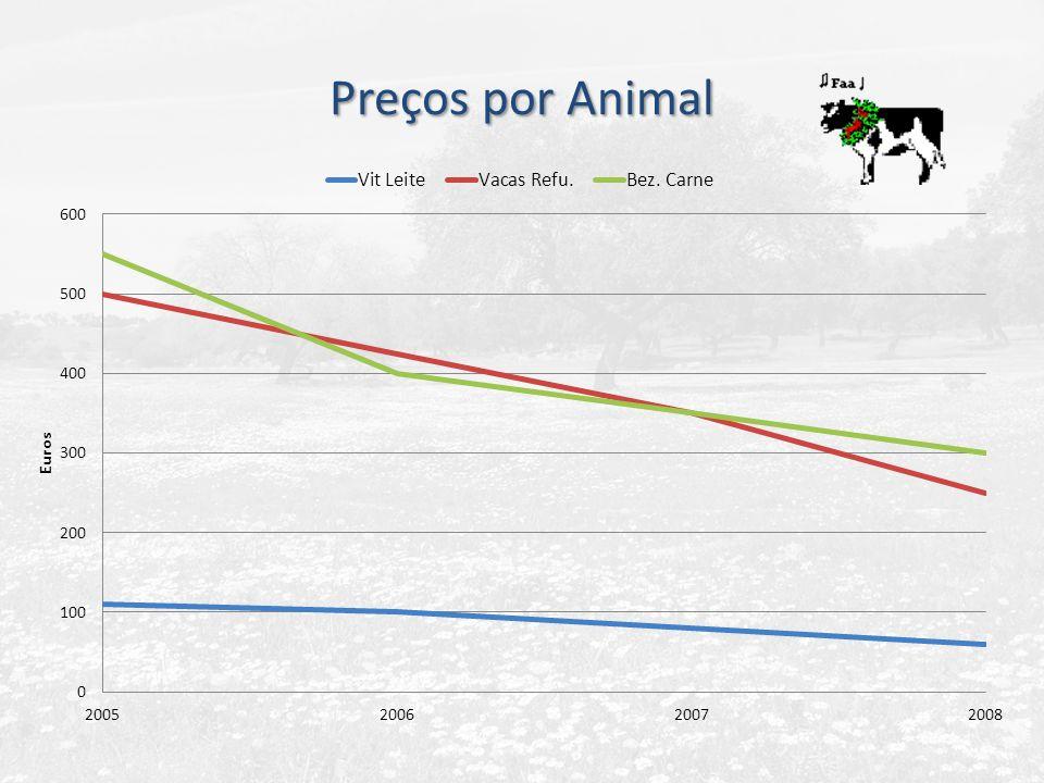 Preços por Animal