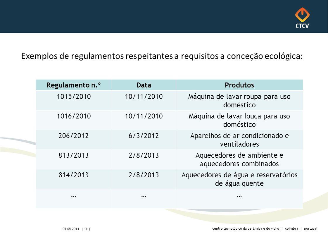 centro tecnológico da cerâmica e do vidro | coimbra | portugal | 11 | 05-05-2014 Exemplos de regulamentos respeitantes a requisitos a conceção ecológica: Regulamento n.ºDataProdutos 1015/201010/11/2010Máquina de lavar roupa para uso doméstico 1016/201010/11/2010Máquina de lavar louça para uso doméstico 206/20126/3/2012Aparelhos de ar condicionado e ventiladores 813/20132/8/2013Aquecedores de ambiente e aquecedores combinados 814/20132/8/2013Aquecedores de água e reservatórios de água quente ………