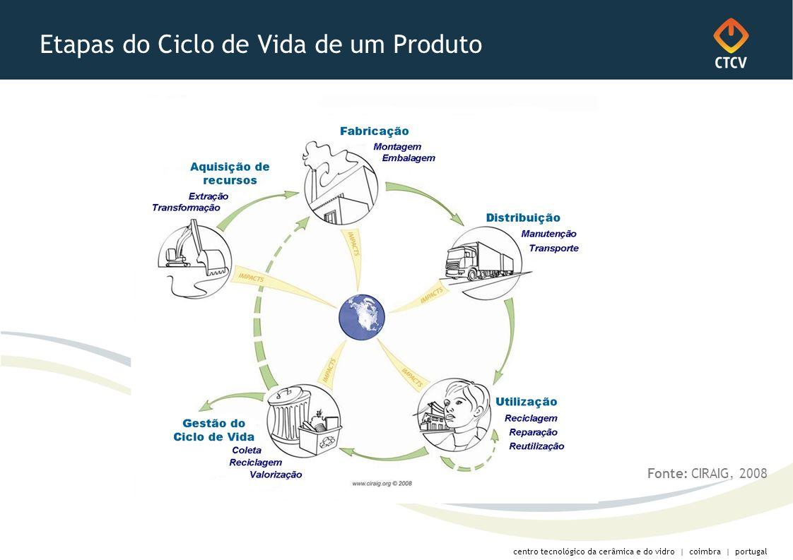 centro tecnológico da cerâmica e do vidro | coimbra | portugal Etapas do Ciclo de Vida de um Produto Fonte: CIRAIG, 2008