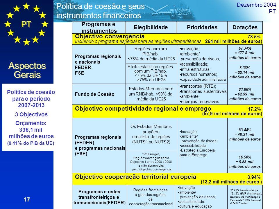 PT Aspectos Gerais Política de coesão e seus instrumentos financeiros Dezembro 2004 PT 17 Objectivo convergência 78.5% incluindo o programa especial p