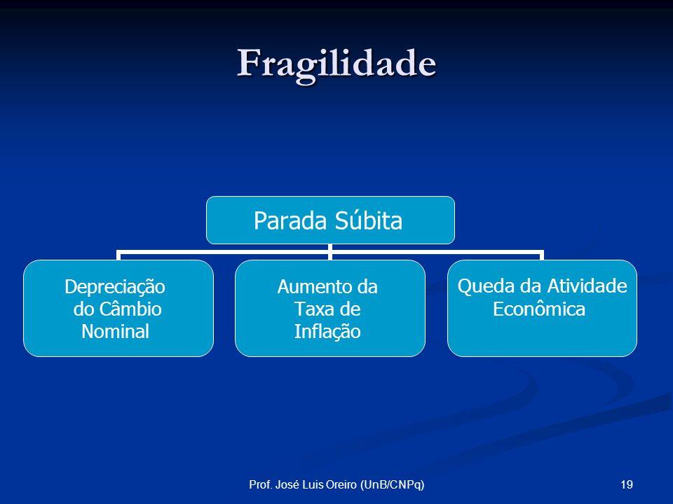 18Prof. José Luis Oreiro (UnB/CNPq) Fragilidade Efeitos da Parada Súbita: Efeitos da Parada Súbita: Câmbio fixo: Perda de reservas internacionais a qu