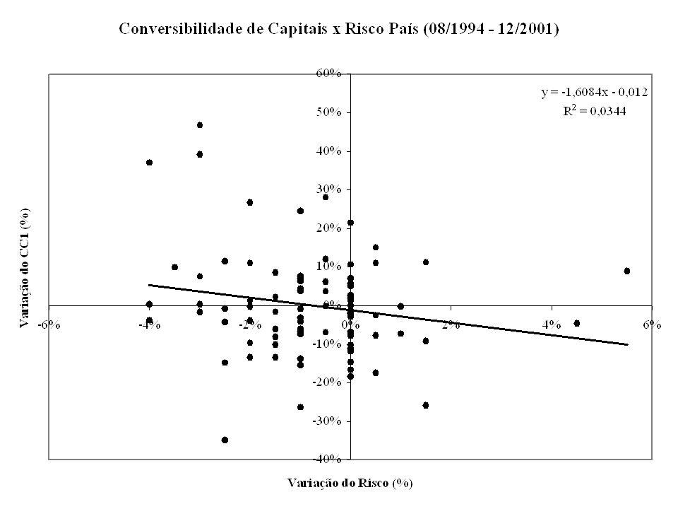 29Prof. José Luis Oreiro (UnB/CNPq) Conversibilidade e Risco Uma análise ainda que superficial dos dados nos mostra que no período compreendido entre