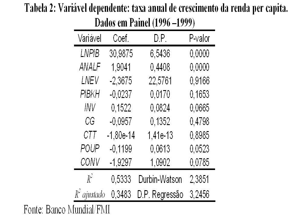 33Prof. José Luis Oreiro (UnB/CNPq) Crescimento PIB per capita (LNPIB: aplicou-se o logaritmo ao PIB, em dólares de 1995, dividido pela população na m