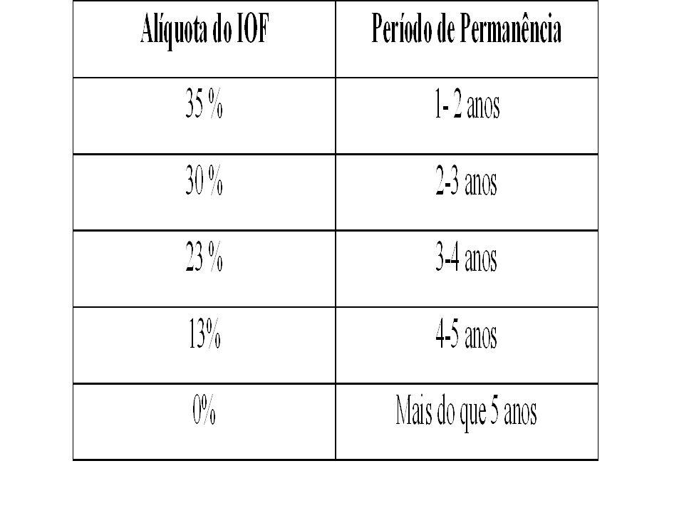 41Prof. José Luis Oreiro (UnB/CNPq) Proposta... Introdução de um período mínimo de permanência dos capitais externos no Brasil : 1 ano. Introdução de