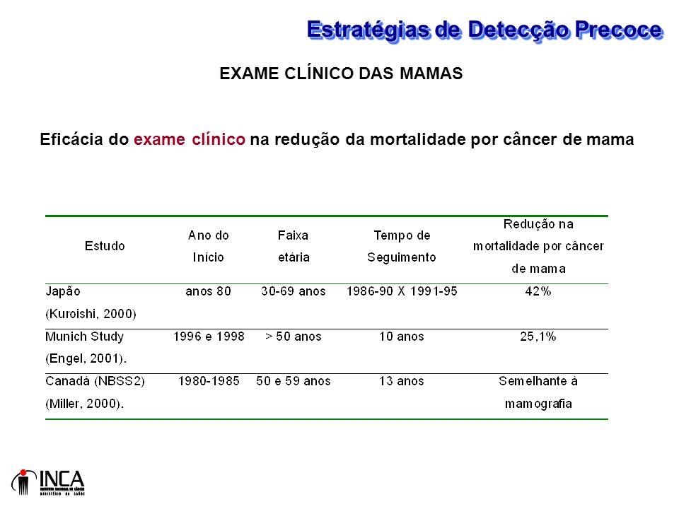 Estratégias de Detecção Precoce EXAME CLÍNICO DAS MAMAS Eficácia do exame clínico na redução da mortalidade por câncer de mama