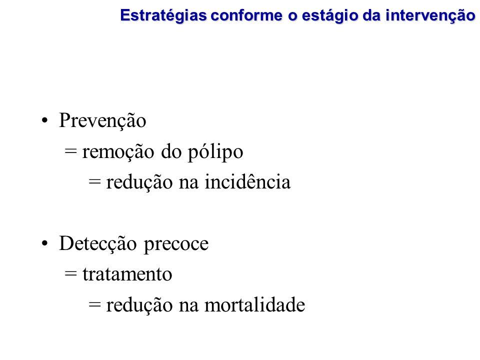 Prevenção = remoção do pólipo = redução na incidência Detecção precoce = tratamento = redução na mortalidade Estratégias conforme o estágio da interve