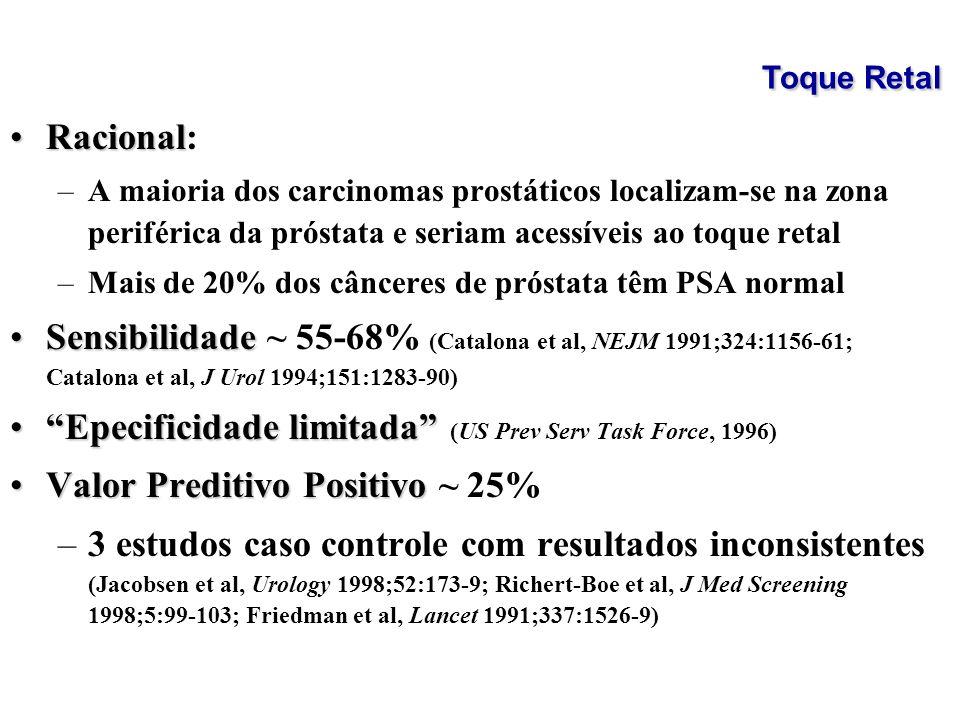 RacionalRacional: –A maioria dos carcinomas prostáticos localizam-se na zona periférica da próstata e seriam acessíveis ao toque retal –Mais de 20% do
