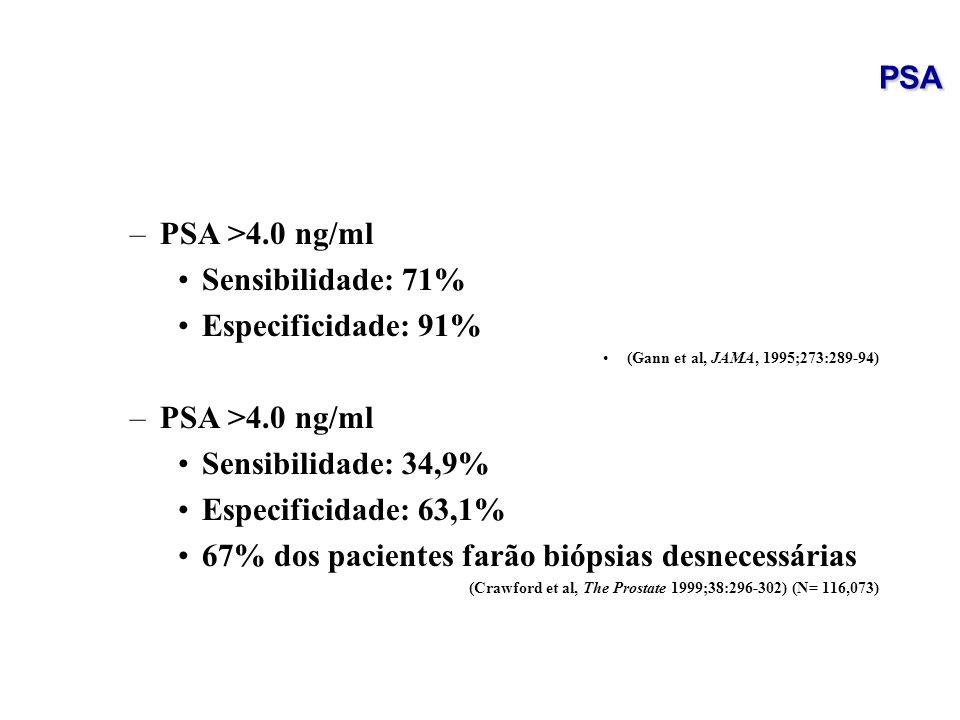 –PSA >4.0 ng/ml Sensibilidade: 71% Especificidade: 91% (Gann et al, JAMA, 1995;273:289-94) –PSA >4.0 ng/ml Sensibilidade: 34,9% Especificidade: 63,1%