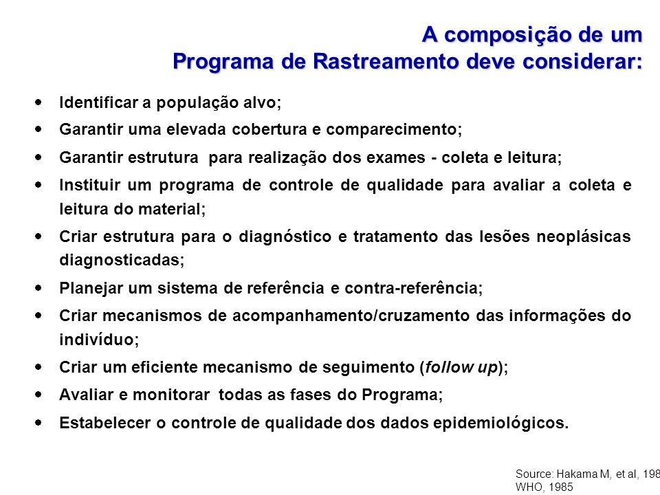 A composição de um Programa de Rastreamento deve considerar: Identificar a população alvo; Garantir uma elevada cobertura e comparecimento; Garantir e