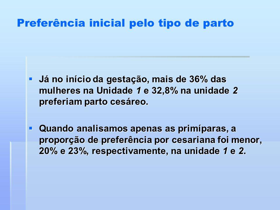 Preferência inicial pelo tipo de parto Já no início da gestação, mais de 36% das mulheres na Unidade 1 e 32,8% na unidade 2 preferiam parto cesáreo. J