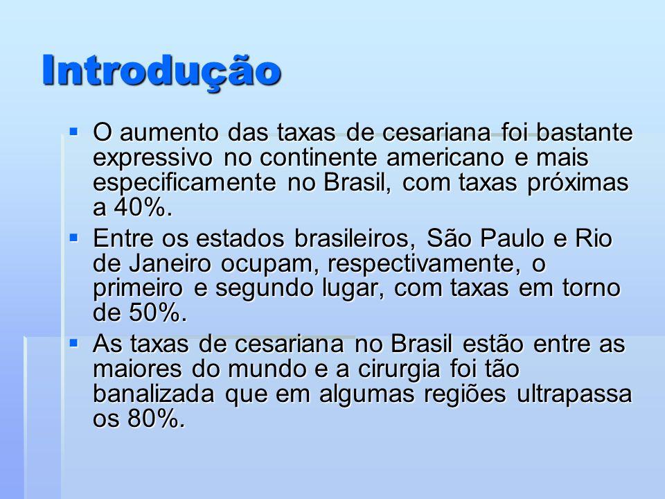 Introdução O aumento das taxas de cesariana foi bastante expressivo no continente americano e mais especificamente no Brasil, com taxas próximas a 40%