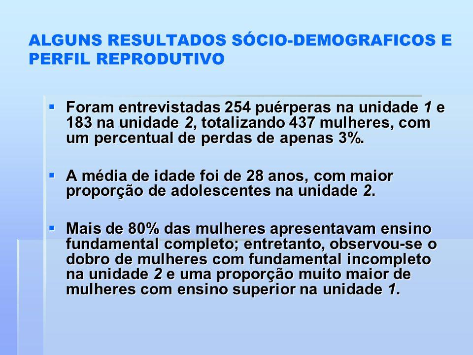 ALGUNS RESULTADOS SÓCIO-DEMOGRAFICOS E PERFIL REPRODUTIVO Foram entrevistadas 254 puérperas na unidade 1 e 183 na unidade 2, totalizando 437 mulheres,