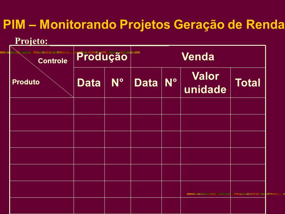 PIM – Monitorando Projetos Geração de Renda Total Valor unidade N°N°DataN°N° VendaProdução Controle Produto Projeto: _________________________