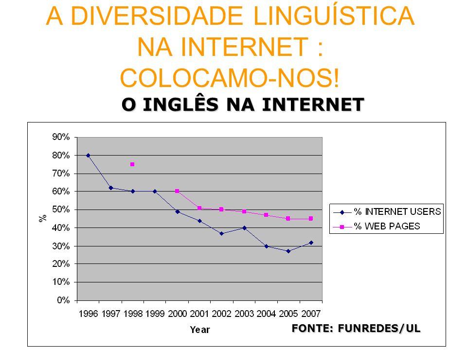 A DIVERSIDADE LINGUÍSTICA NA INTERNET : COLOCAMO-NOS! O INGLÊS NA INTERNET Fuente: FUNREDES/UL FONTE: FUNREDES/UL