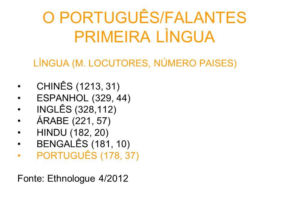 O PORTUGUÊS/FALANTES PRIMEIRA LÌNGUA LÌNGUA (M. LOCUTORES, NÚMERO PAISES) CHINÊS (1213, 31) ESPANHOL (329, 44) INGLÊS (328,112) ÁRABE (221, 57) HINDU