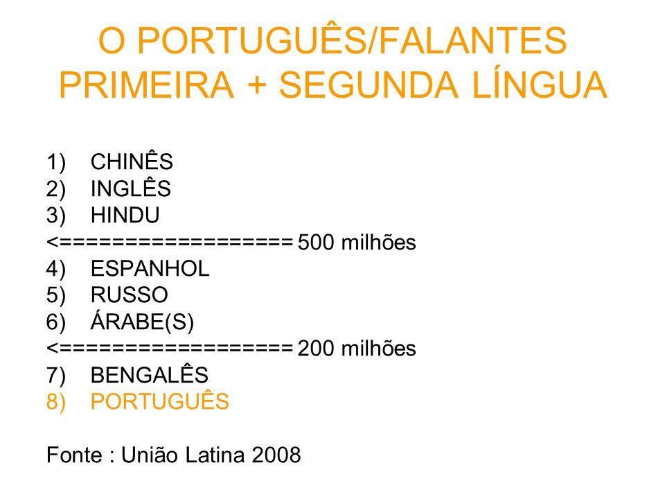 O PORTUGUÊS/FALANTES PRIMEIRA + SEGUNDA LÍNGUA 1)CHINÊS 2)INGLÊS 3)HINDU <================== 500 milhões 4) ESPANHOL 5) RUSSO 6) ÁRABE(S) <===========