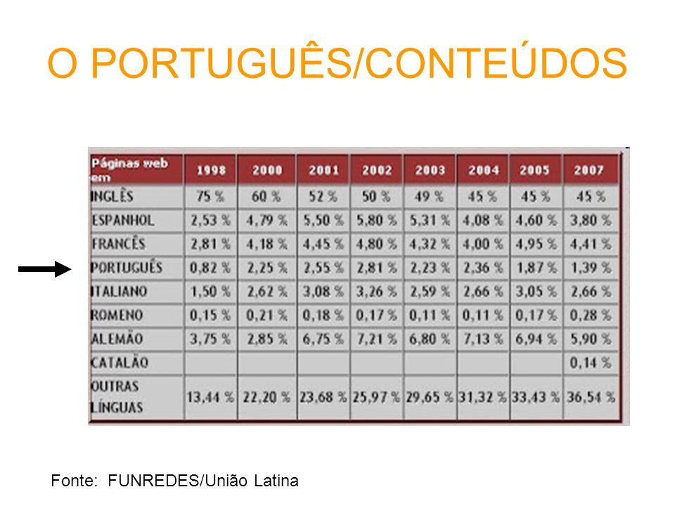 O PORTUGUÊS/CONTEÚDOS Fonte: FUNREDES/União Latina
