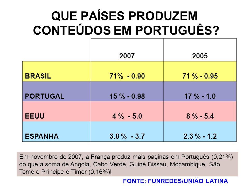 QUE PAÍSES PRODUZEM CONTEÚDOS EM PORTUGUÊS? FONTE: FUNREDES/UNIÃO LATINA 20072005 BRASIL71% - 0.9071 % - 0.95 PORTUGAL15 % - 0.9817 % - 1.0 EEUU4 % -