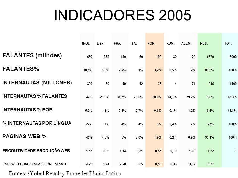 INDICADORES 2005 INGLESP.FRA.ITA.POR.RUM..ALEM.RES.TOT. FALANTES (milhões) 630375130601903012053706000 FALANTES% 10,5%6,3%2,2%1%3,2%0,5%2%89,5%100% IN