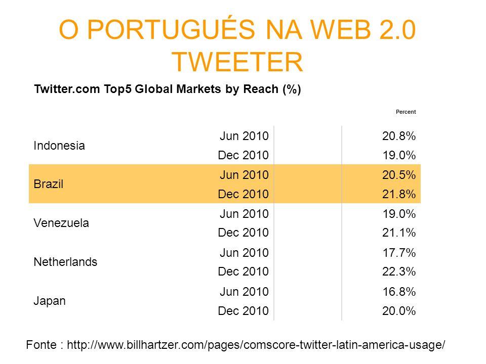 O PORTUGUÉS NA WEB 2.0 TWEETER Twitter.com Top5 Global Markets by Reach (%) Percent Indonesia Jun 2010 20.8% Dec 2010 19.0% Brazil Jun 2010 20.5% Dec