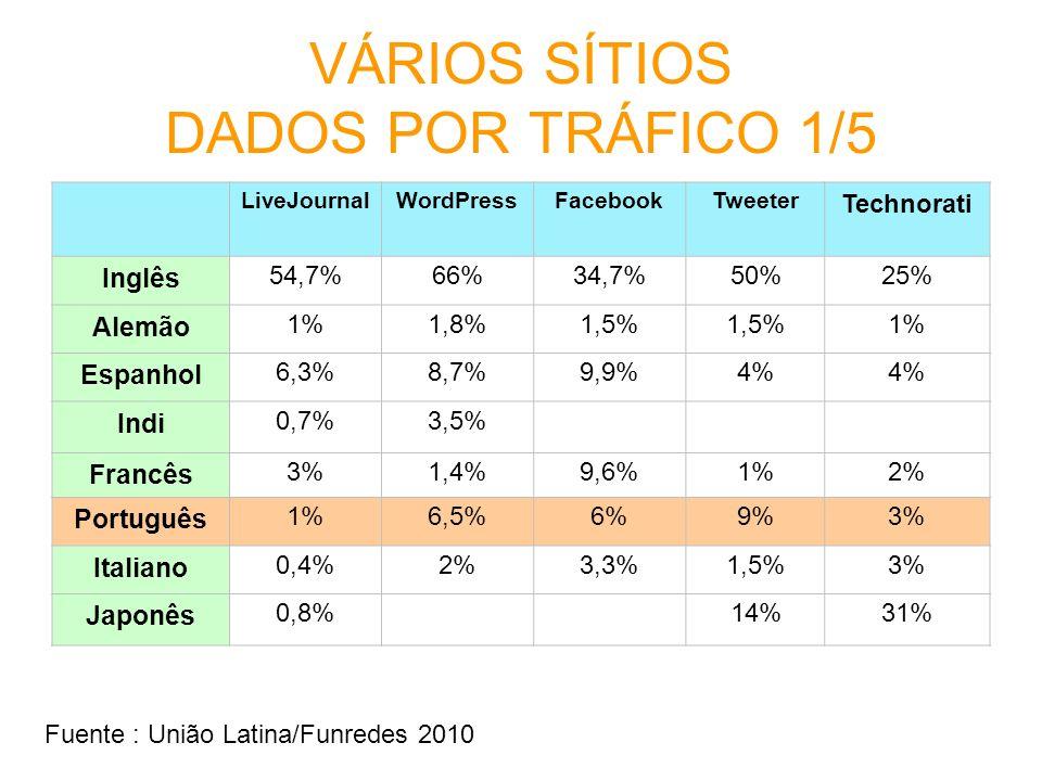 VÁRIOS SÍTIOS DADOS POR TRÁFICO 1/5 LiveJournalWordPressFacebookTweeter Technorati Inglês 54,7%66%34,7%50%25% Alemão 1%1,8%1,5% 1% Espanhol 6,3%8,7%9,