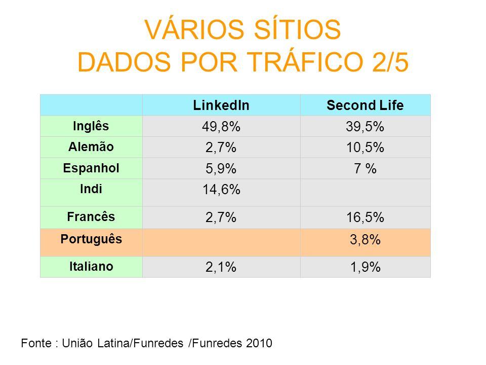 VÁRIOS SÍTIOS DADOS POR TRÁFICO 2/5 LinkedInSecond Life Inglês 49,8%39,5% Alemão 2,7%10,5% Espanhol 5,9%7 % Indi 14,6% Francês 2,7%16,5% Português 3,8
