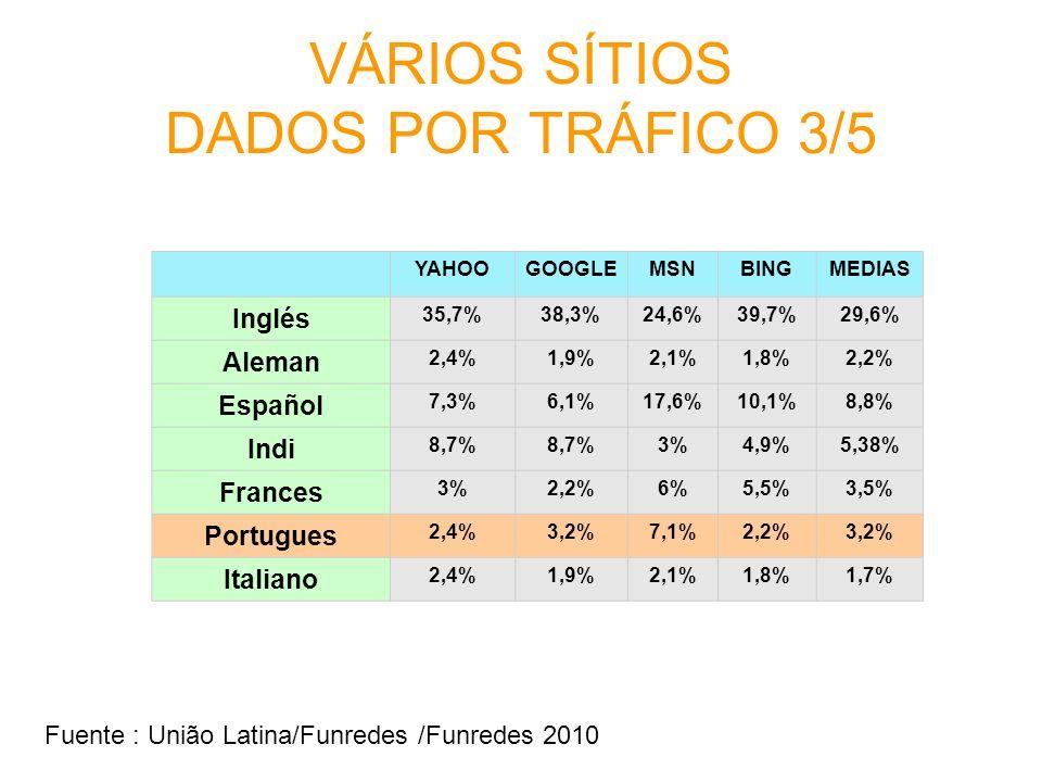 VÁRIOS SÍTIOS DADOS POR TRÁFICO 3/5 YAHOOGOOGLEMSNBINGMEDIAS Inglés 35,7%38,3%24,6%39,7%29,6% Aleman 2,4%1,9%2,1%1,8%2,2% Español 7,3%6,1%17,6%10,1%8,