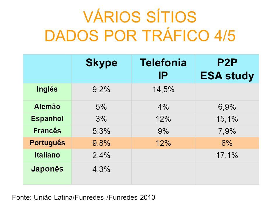 VÁRIOS SÍTIOS DADOS POR TRÁFICO 4/5 SkypeTelefonia IP P2P ESA study Inglês 9,2%14,5% Alemão 5%4%6,9% Espanhol 3%12%15,1% Francês 5,3%9%7,9% Português