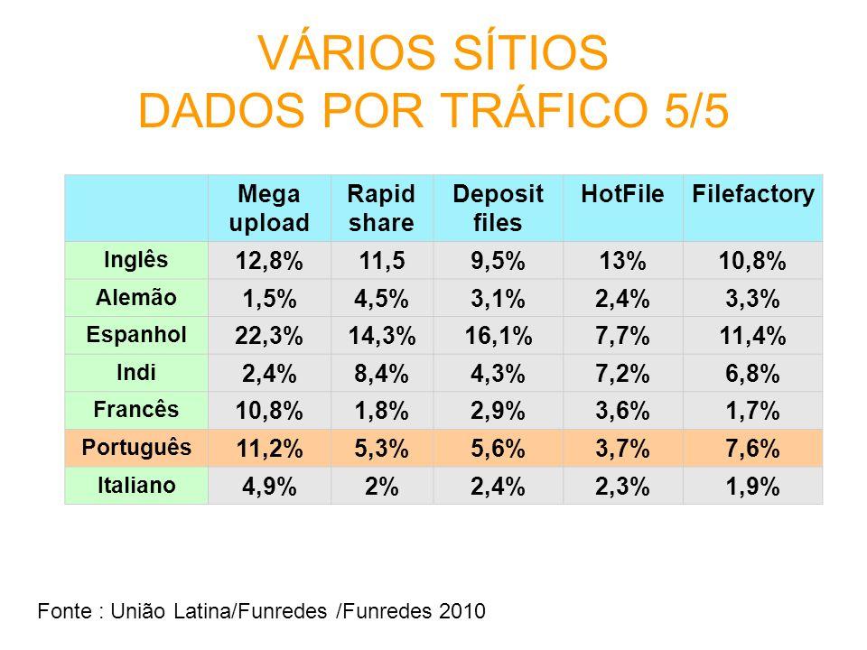VÁRIOS SÍTIOS DADOS POR TRÁFICO 5/5 Mega upload Rapid share Deposit files HotFileFilefactory Inglês 12,8%11,59,5%13%10,8% Alemão 1,5%4,5%3,1%2,4%3,3%
