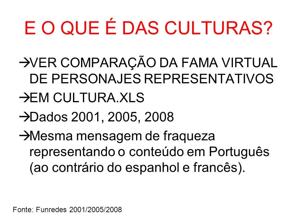 E O QUE É DAS CULTURAS? VER COMPARAÇÃO DA FAMA VIRTUAL DE PERSONAJES REPRESENTATIVOS EM CULTURA.XLS Dados 2001, 2005, 2008 Mesma mensagem de fraqueza