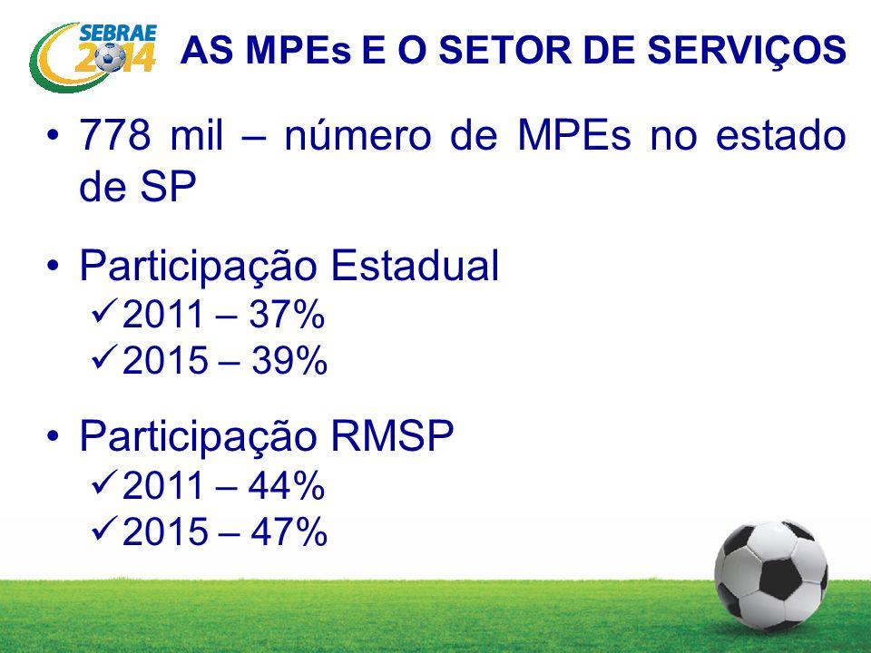 778 mil – número de MPEs no estado de SP Participação Estadual 2011 – 37% 2015 – 39% Participação RMSP 2011 – 44% 2015 – 47% AS MPEs E O SETOR DE SERV