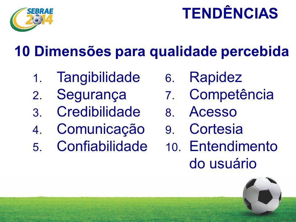 10 Dimensões para qualidade percebida 1. Tangibilidade 2. Segurança 3. Credibilidade 4. Comunicação 5. Confiabilidade 6. Rapidez 7. Competência 8. Ace