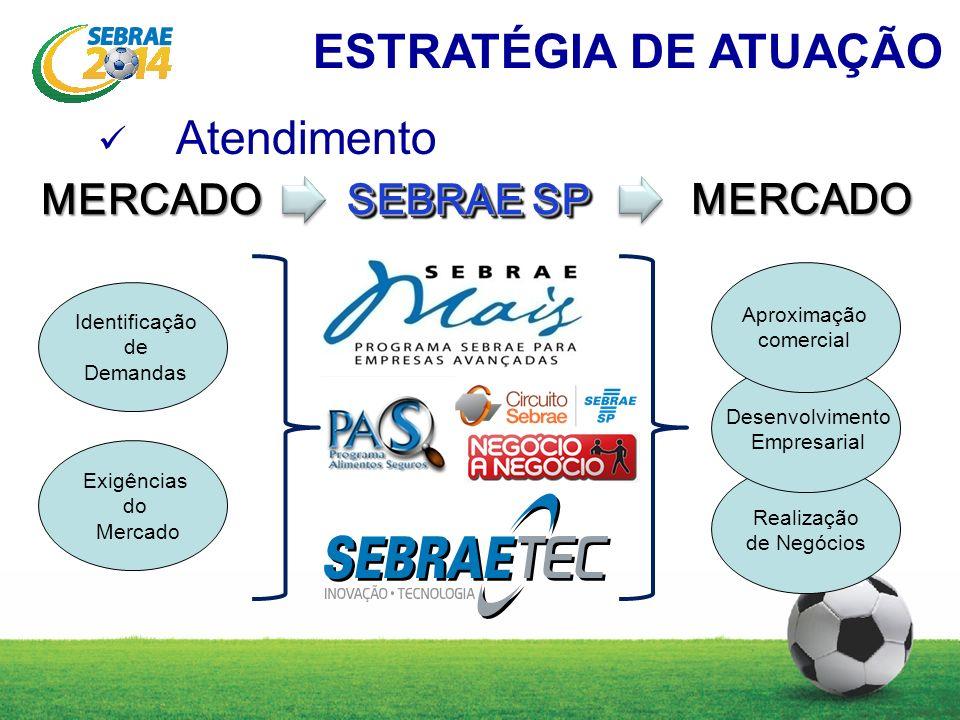 Atendimento MERCADO Identificação de DemandasMERCADO Aproximação comercial Desenvolvimento Empresarial Realização de Negócios Exigências do Mercado SEBRAE SP ESTRATÉGIA DE ATUAÇÃO