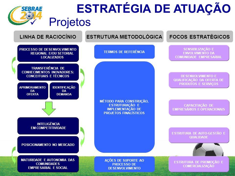 TERMOS DE REFERÊNCIA MÉTODO PARA CONSTRUÇÃO, ESTRUTURAÇÃO E IMPLEMENTAÇÃO DE PROJETOS FINALÍSTICOS AÇÕES DE SUPORTE AO PROCESSO DE DESENVOLVIMENTO DESENVOLVIMENTO E QUALIFICAÇÃO DA OFERTA DE PRODUTOS E SERVIÇOS CAPACITAÇÃO DE EMPRESÁRIOS E OPERACIONAIS SENSIBILIZAÇÃO E ENVOLVIMENTO DA COMUNIDADE EMPRESARIAL ESTRUTURA DE AUTO-GESTÃO E QUALIDADE PROCESSO DE DESENVOLVIMENTO REGIONAL E/OU SETORIAL LOCALIZADOS TRANSFERÊNCIA DE CONHECIMENTOS INOVADORES: CONCEITUAIS E TÉCNICOS APRIMORAMENTO DA OFERTA INTELIGÊNCIA EM COMPETITIVIDADE POSICIONAMENTO NO MERCADO MATURIDADE E AUTONOMIA DAS COMUNIDADES EMPRESARIAL E SOCIAL IDENTIFICAÇÃO DA DEMANDA ESTRUTURA DE PROMOÇÃO E COMERCIALIZAÇÃO LINHA DE RACIOCÍNIOESTRUTURA METODOLÓGICAFOCOS ESTRATÉGICOS Projetos ESTRATÉGIA DE ATUAÇÃO