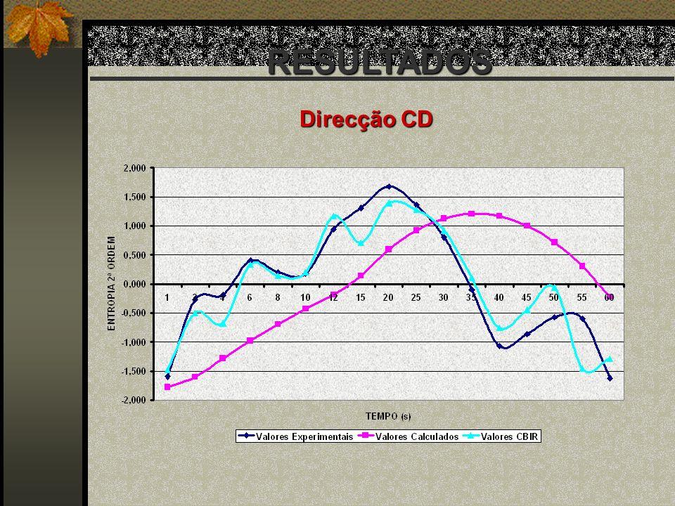 RESULTADOS Direcção CD