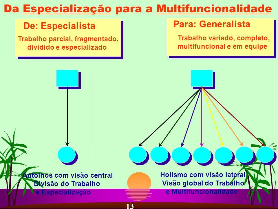 Para: Generalista De: Especialista Trabalho parcial, fragmentado, dividido e especializado Trabalho variado, completo, multifuncional e em equipe Anto