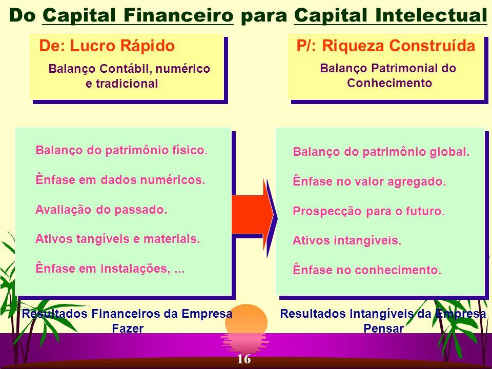 P/: Riqueza ConstruídaDe: Lucro Rápido Balanço Contábil, numérico e tradicional Balanço Patrimonial do Conhecimento Resultados Financeiros da Empresa