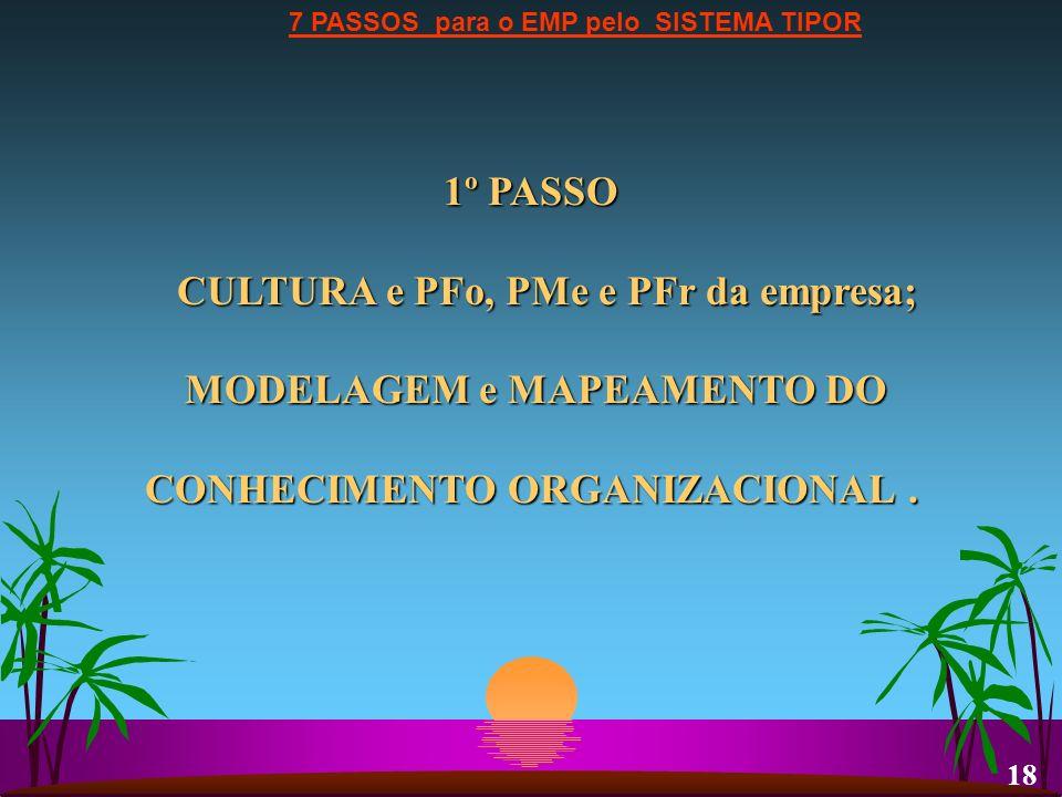 7 PASSOS para o EMP pelo SISTEMA TIPOR 1º PASSO CULTURA e PFo, PMe e PFr da empresa; MODELAGEM e MAPEAMENTO DO MODELAGEM e MAPEAMENTO DO CONHECIMENTO