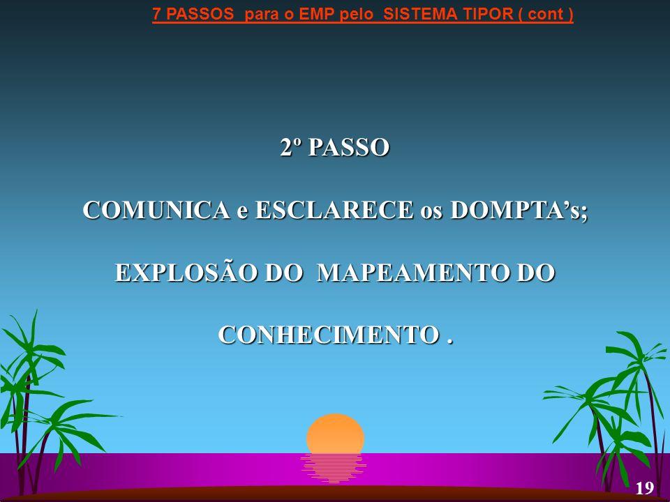 7 PASSOS para o EMP pelo SISTEMA TIPOR ( cont ) 2º PASSO COMUNICA e ESCLARECE os DOMPTAs; EXPLOSÃO DO MAPEAMENTO DO CONHECIMENTO. 19