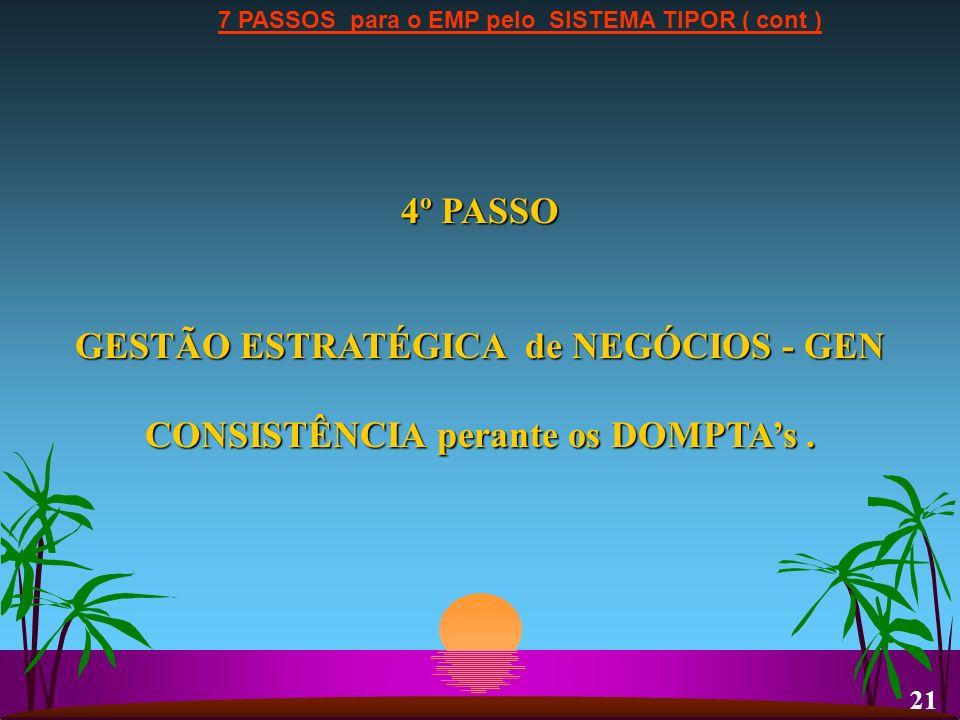 7 PASSOS para o EMP pelo SISTEMA TIPOR ( cont ) 4º PASSO GESTÃO ESTRATÉGICA de NEGÓCIOS - GEN CONSISTÊNCIA perante os DOMPTAs. 21