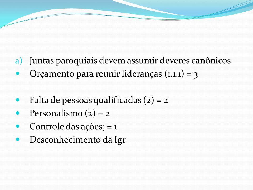 a) Juntas paroquiais devem assumir deveres canônicos Orçamento para reunir lideranças (1.1.1) = 3 Falta de pessoas qualificadas (2) = 2 Personalismo (